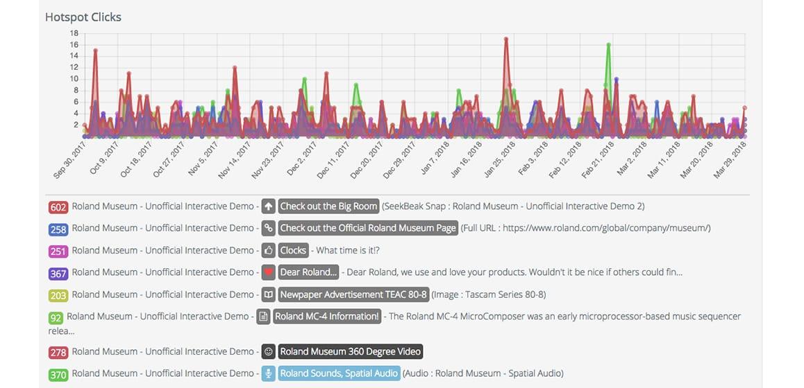 Data analytics for virtual tours